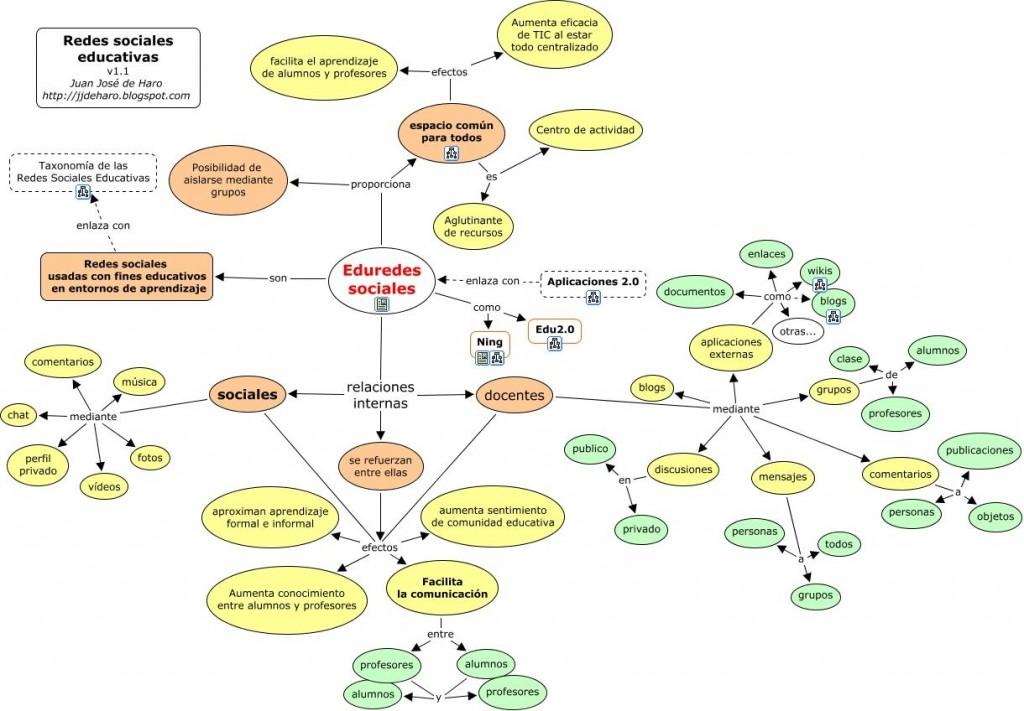 Clases de redes sociales educativas (J.J. de Haro)